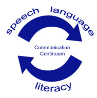 Circular arrow vector with the words communication continuumm, indicating the interdependency of speech, language, and literacy